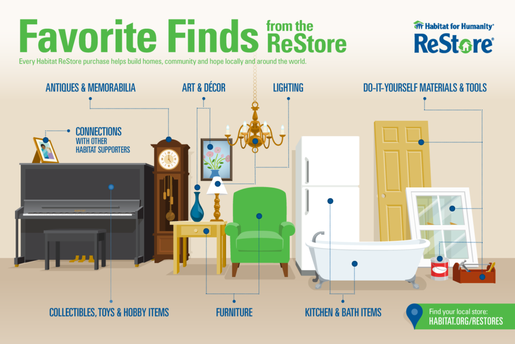 favourite finds from the ReStore include antiques and memorabilia, art and decor, lighting, DIY materials and tools, kitchen and bath items, furniture, collectibles, toys, hobby items, and more