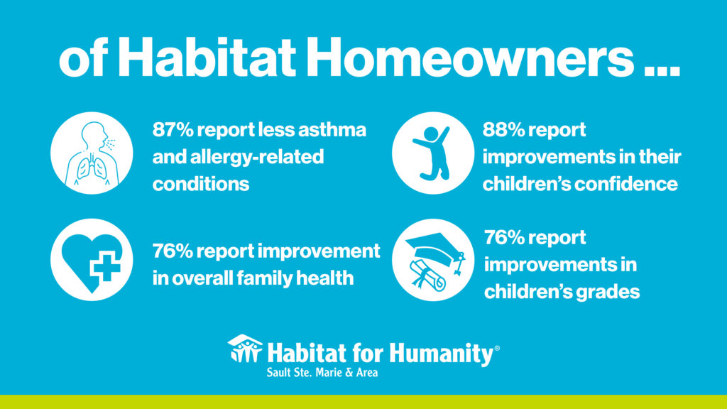 Of Habitat homeowners, 87% report less asthma and allergies, 76% report improvement in overall family health, 88% report improvements in their children's confidence, 76% report improvements in children's grades